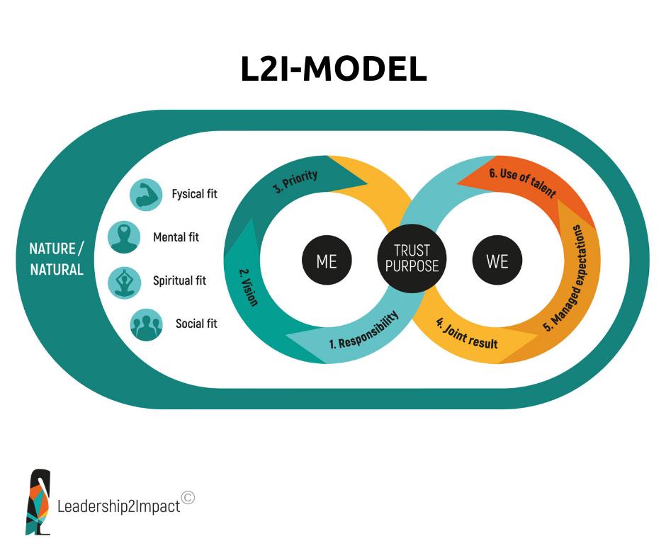 Model Leadership2Impact